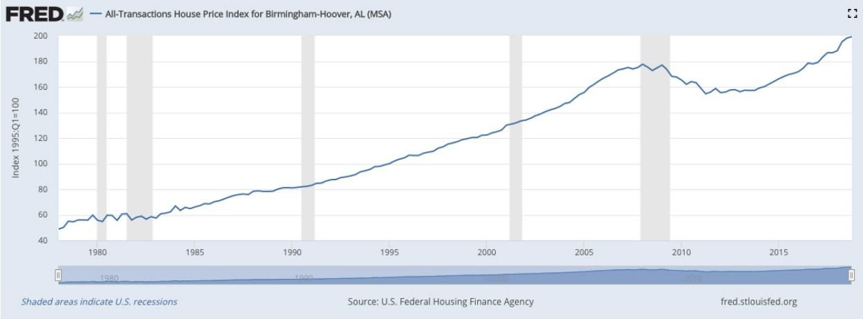 Birmingham–Hoover percent increase in home values since 1987.