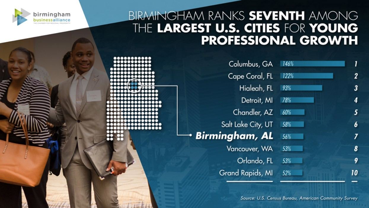 Birmingham Young Professional Growth